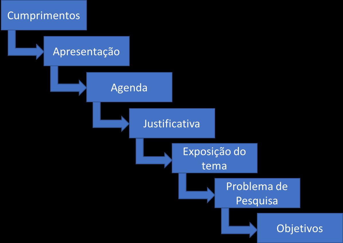 Slides para monografia exemplos